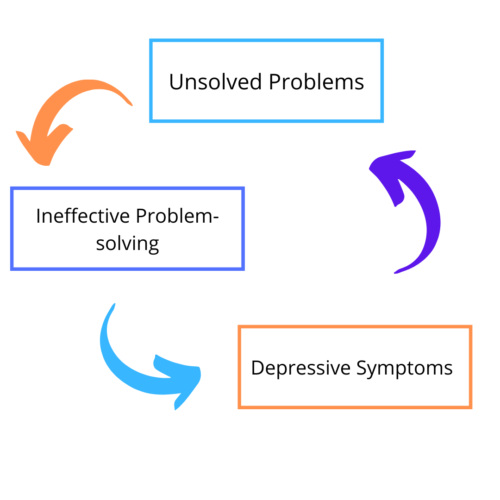 Unsolved problems, Ineffective Problem-solving, and depressive symptoms are not good for the Mind.